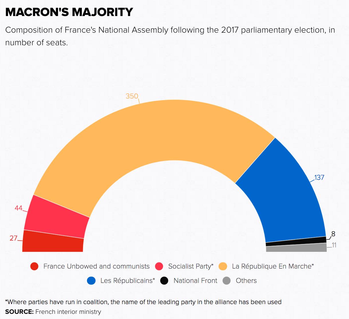 Graphic: Politico