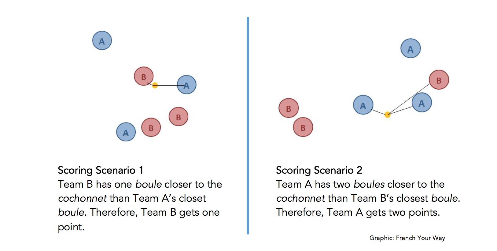 petanque scoring