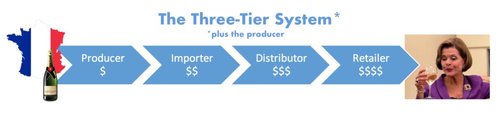 three tier plus producer